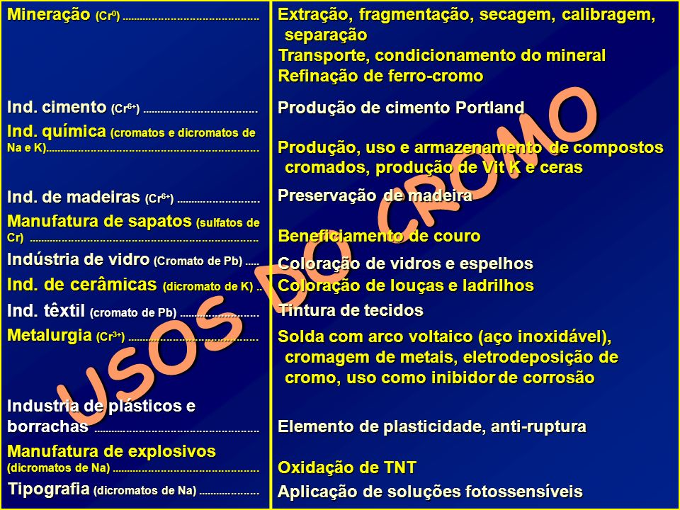 USOS DO CROMO Ind. de cerâmicas (dicromato de K) ..