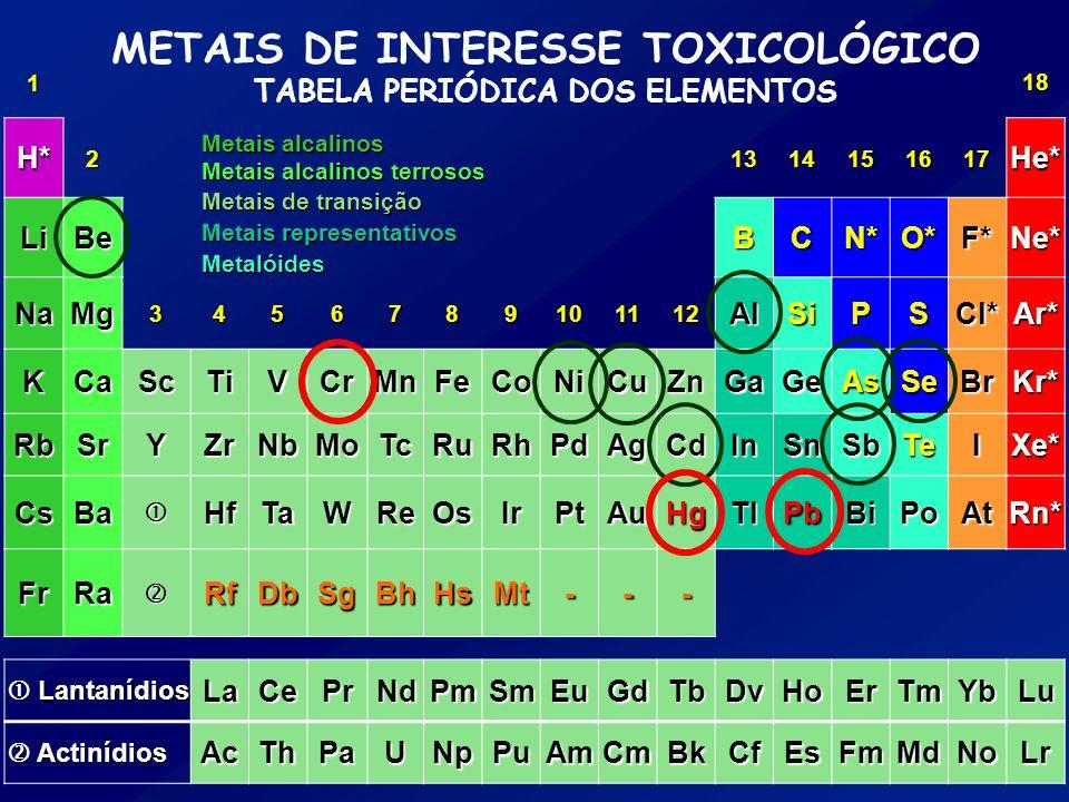 METAIS DE INTERESSE TOXICOLÓGICO TABELA PERIÓDICA DOS ELEMENTOS