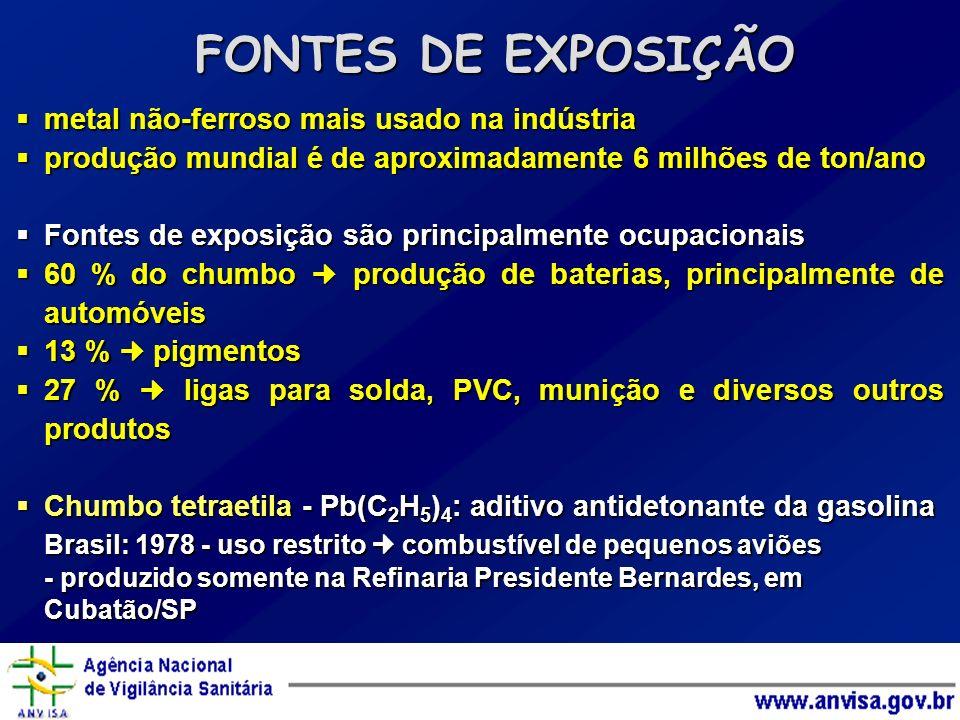FONTES DE EXPOSIÇÃO metal não-ferroso mais usado na indústria