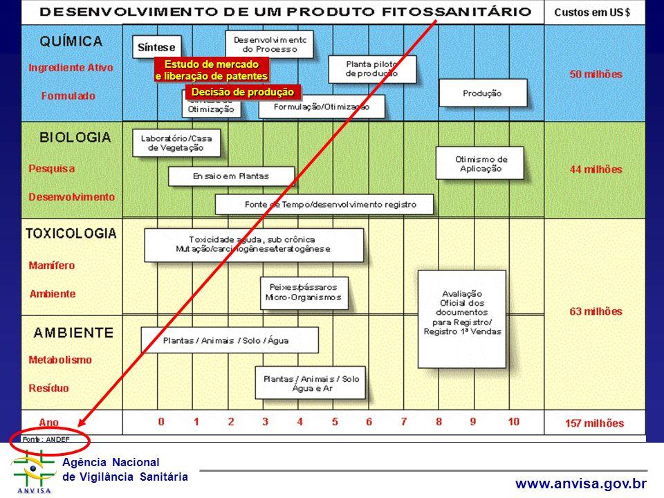 e liberação de patentes CRIAÇÃO DE UM NOVO AGROTÓXICO