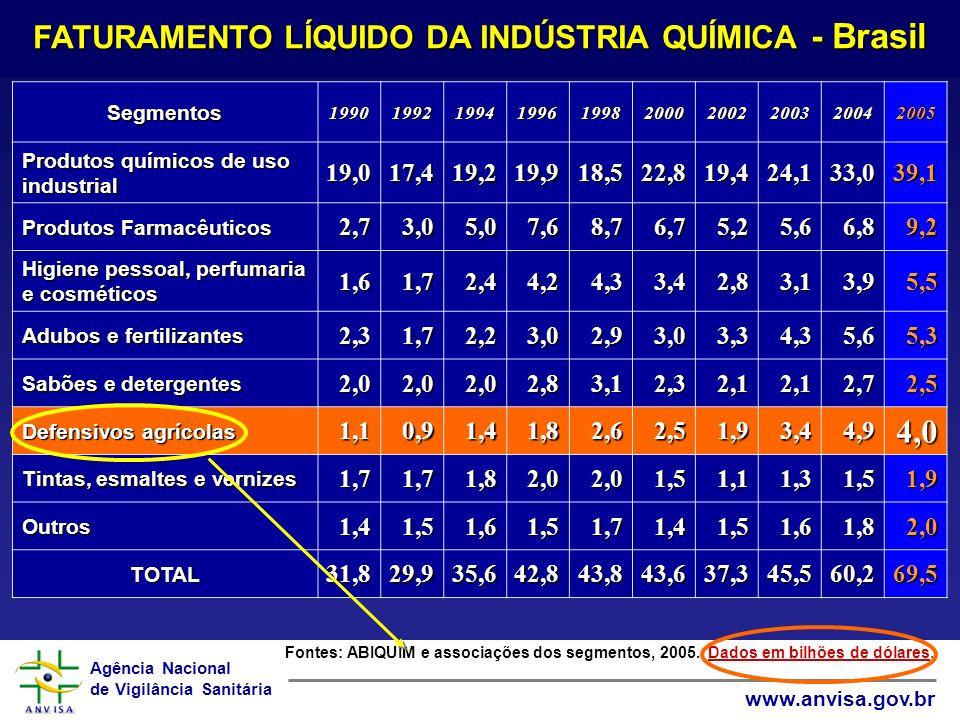 FATURAMENTO LÍQUIDO DA INDÚSTRIA QUÍMICA - Brasil