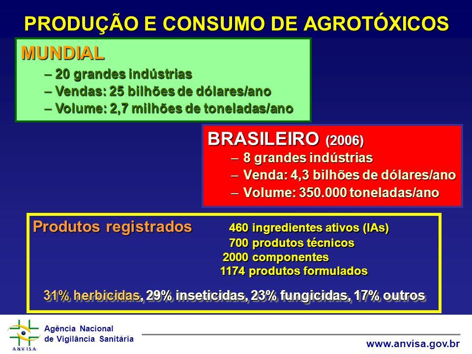 PRODUÇÃO E CONSUMO DE AGROTÓXICOS