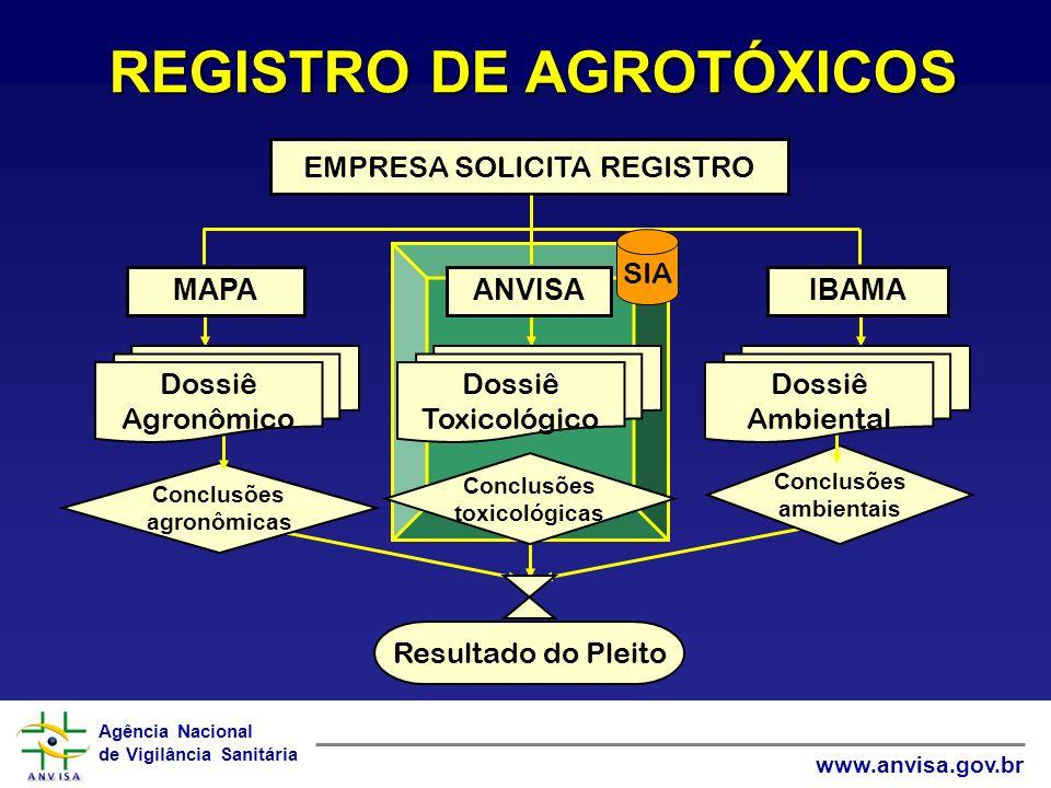 REGISTRO DE AGROTÓXICOS