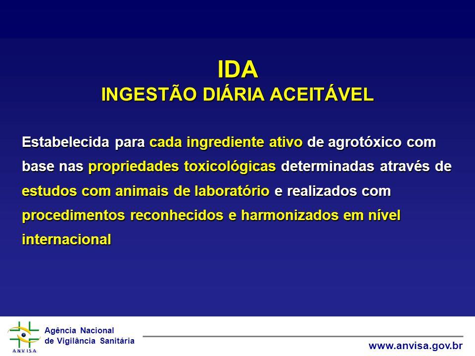INGESTÃO DIÁRIA ACEITÁVEL