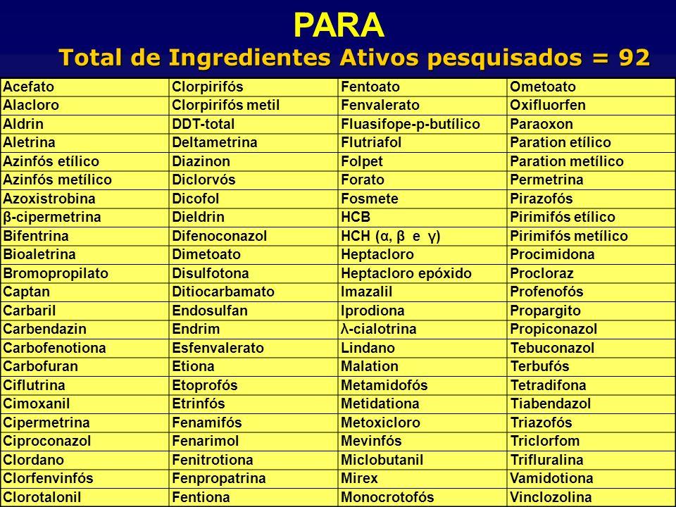 Total de Ingredientes Ativos pesquisados = 92