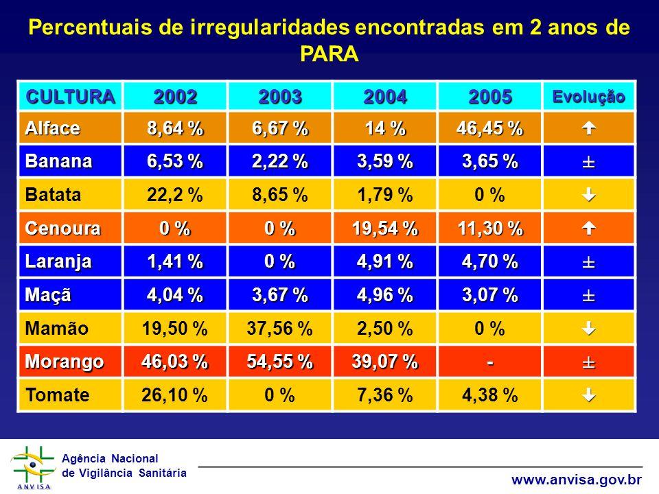 Percentuais de irregularidades encontradas em 2 anos de PARA