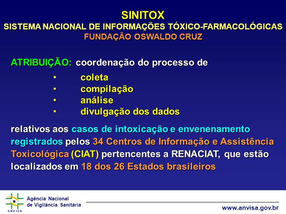 SINITOX SISTEMA NACIONAL DE INFORMAÇÕES TÓXICO-FARMACOLÓGICAS FUNDAÇÃO OSWALDO CRUZ