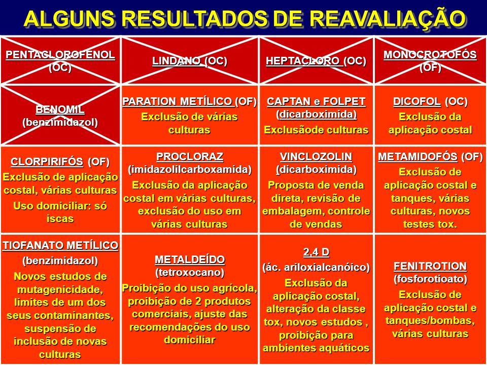 ALGUNS RESULTADOS DE REAVALIAÇÃO