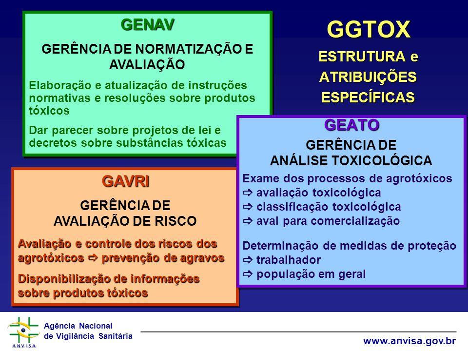 GGTOX ESTRUTURA e ATRIBUIÇÕES ESPECÍFICAS