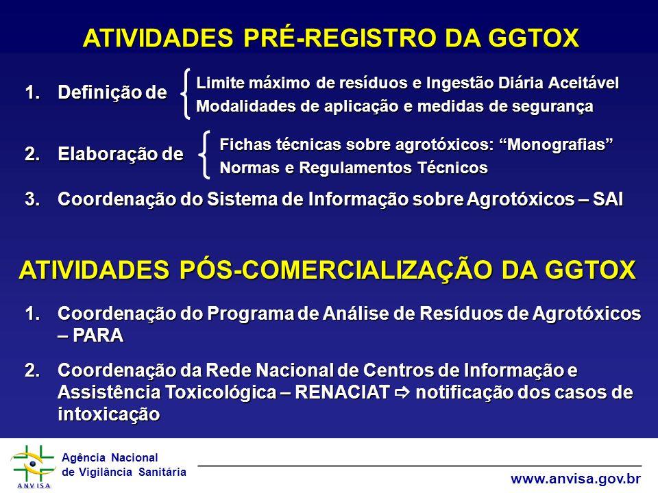 ATIVIDADES PRÉ-REGISTRO DA GGTOX
