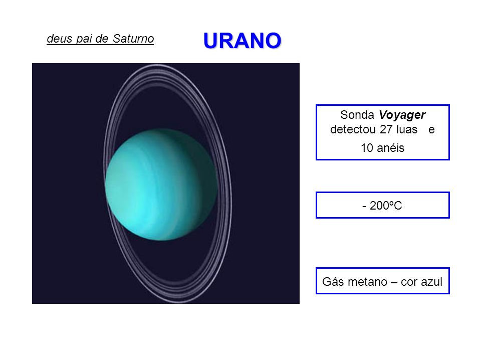 Sonda Voyager detectou 27 luas e 10 anéis