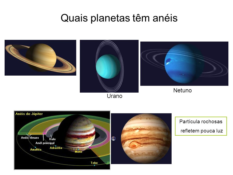 Quais planetas têm anéis