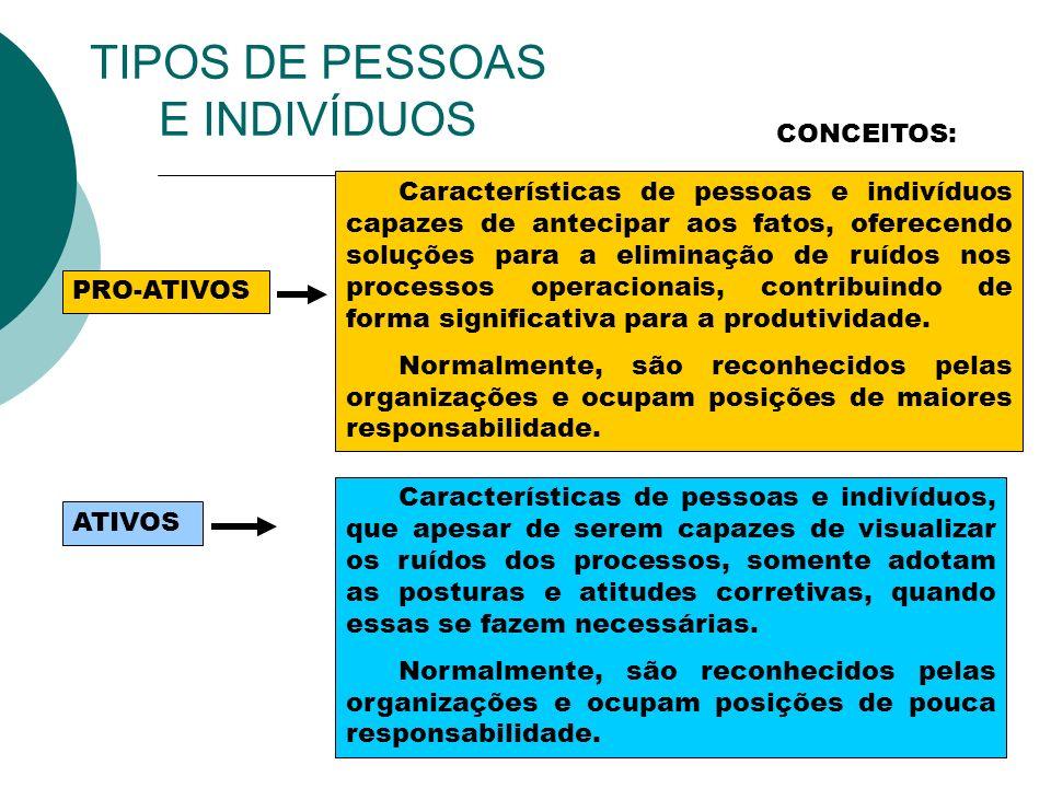TIPOS DE PESSOAS E INDIVÍDUOS