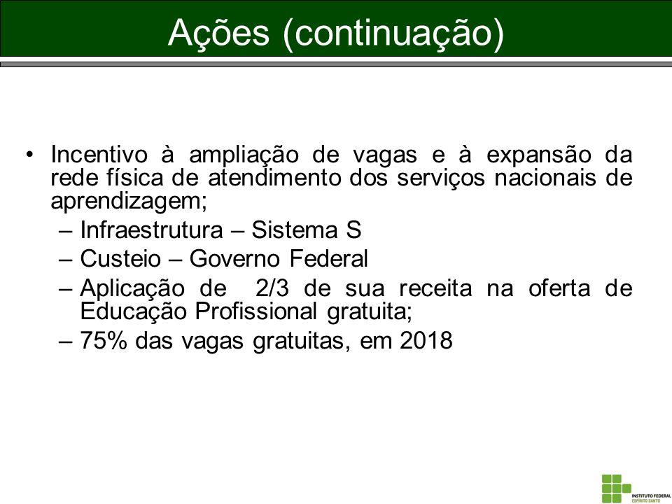 Ações (continuação) Incentivo à ampliação de vagas e à expansão da rede física de atendimento dos serviços nacionais de aprendizagem;