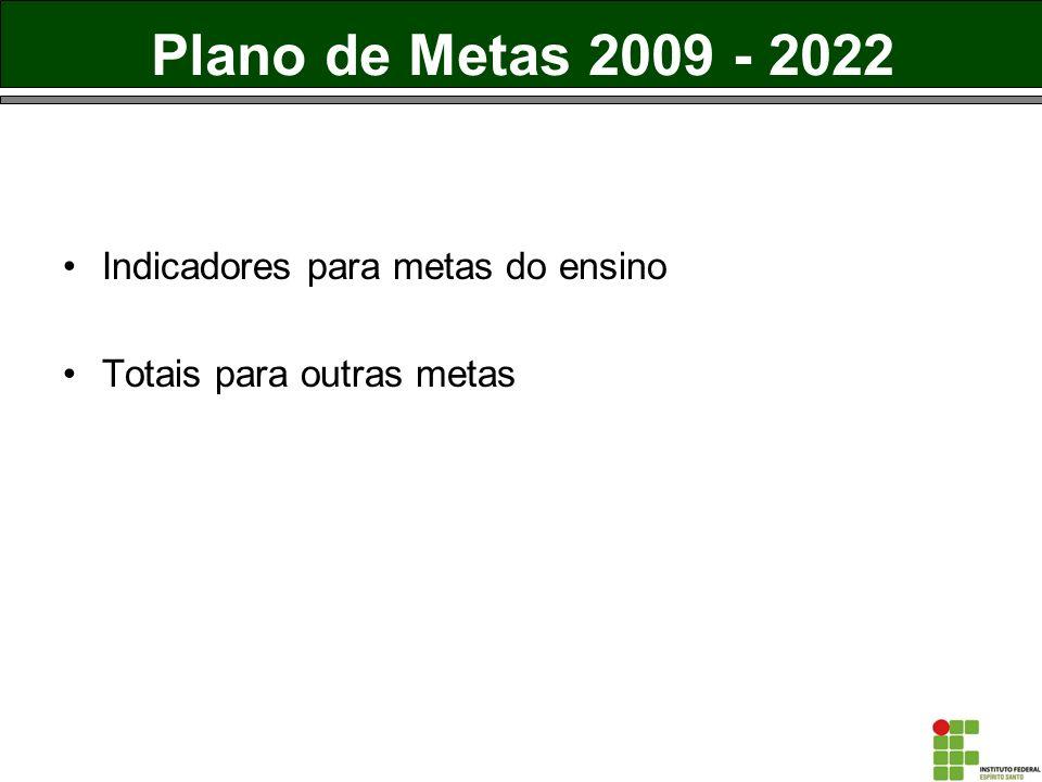 Plano de Metas 2009 - 2022 Indicadores para metas do ensino