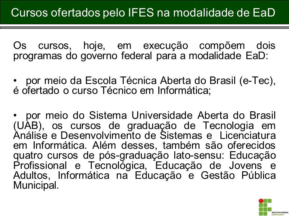 Cursos ofertados pelo IFES na modalidade de EaD