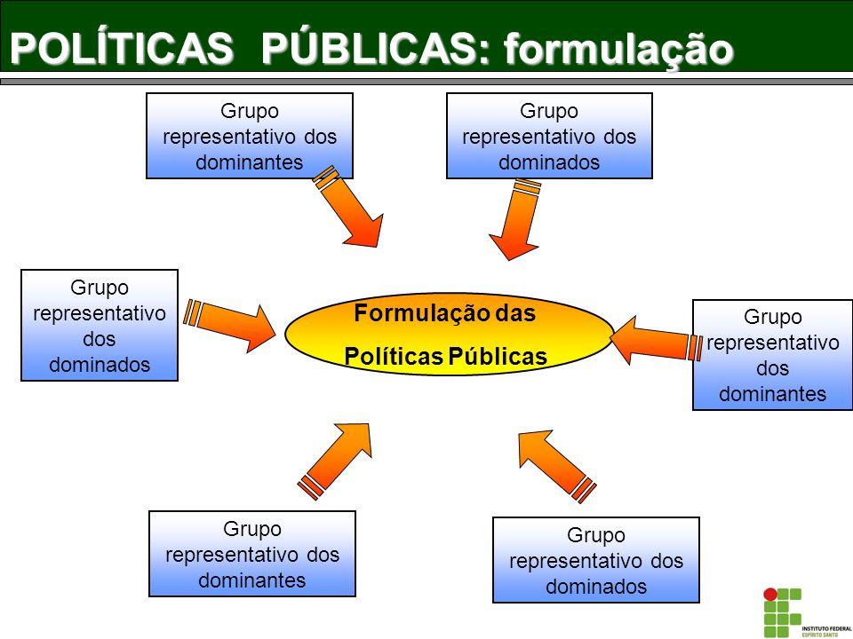 POLÍTICAS PÚBLICAS: formulação