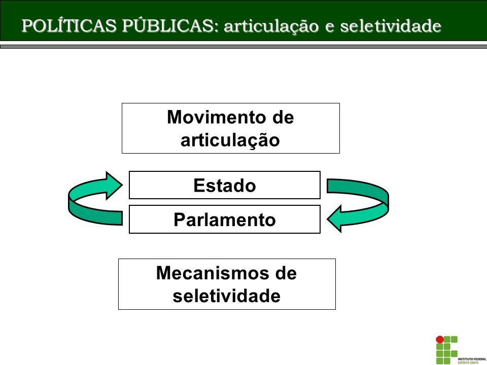 Movimento de articulação Mecanismos de seletividade