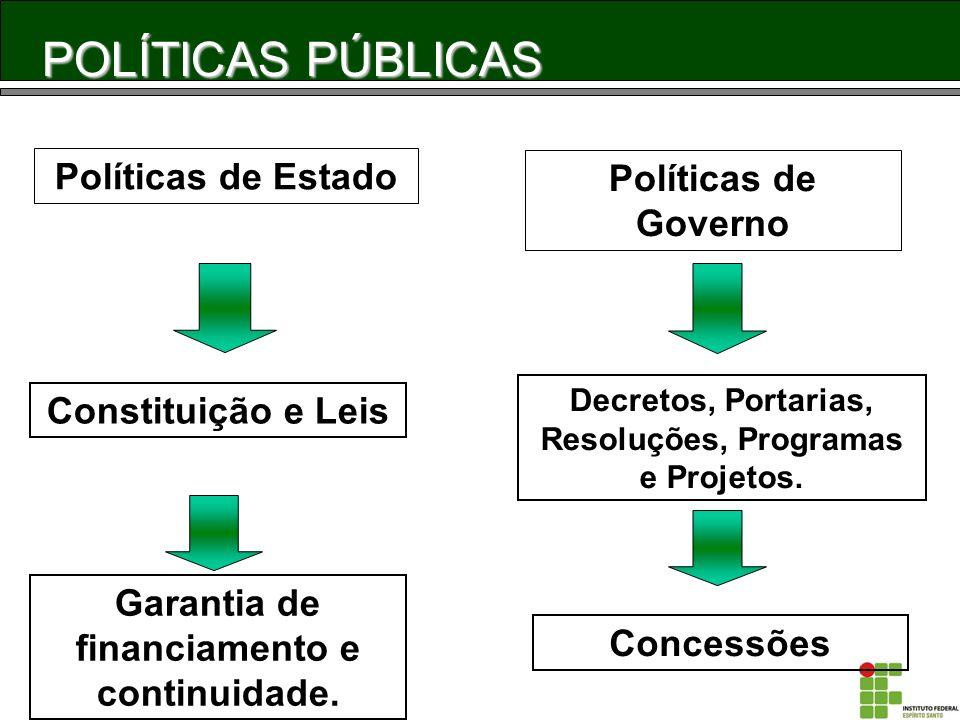 POLÍTICAS PÚBLICAS Políticas de Estado Políticas de Governo