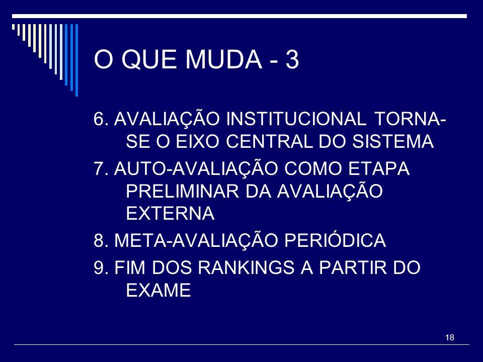 O QUE MUDA - 3 6. AVALIAÇÃO INSTITUCIONAL TORNA-SE O EIXO CENTRAL DO SISTEMA. 7. AUTO-AVALIAÇÃO COMO ETAPA PRELIMINAR DA AVALIAÇÃO EXTERNA.