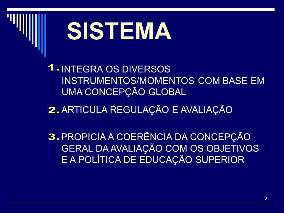 SISTEMA INTEGRA OS DIVERSOS INSTRUMENTOS/MOMENTOS COM BASE EM UMA CONCEPÇÃO GLOBAL. 1. ARTICULA REGULAÇÃO E AVALIAÇÃO.
