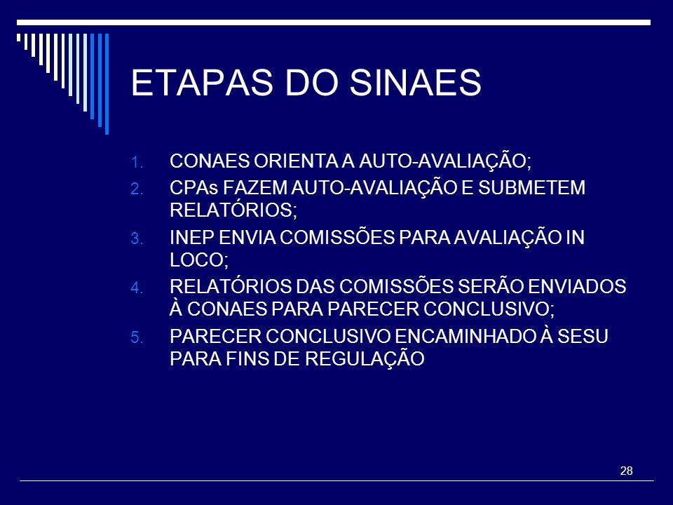 ETAPAS DO SINAES CONAES ORIENTA A AUTO-AVALIAÇÃO;
