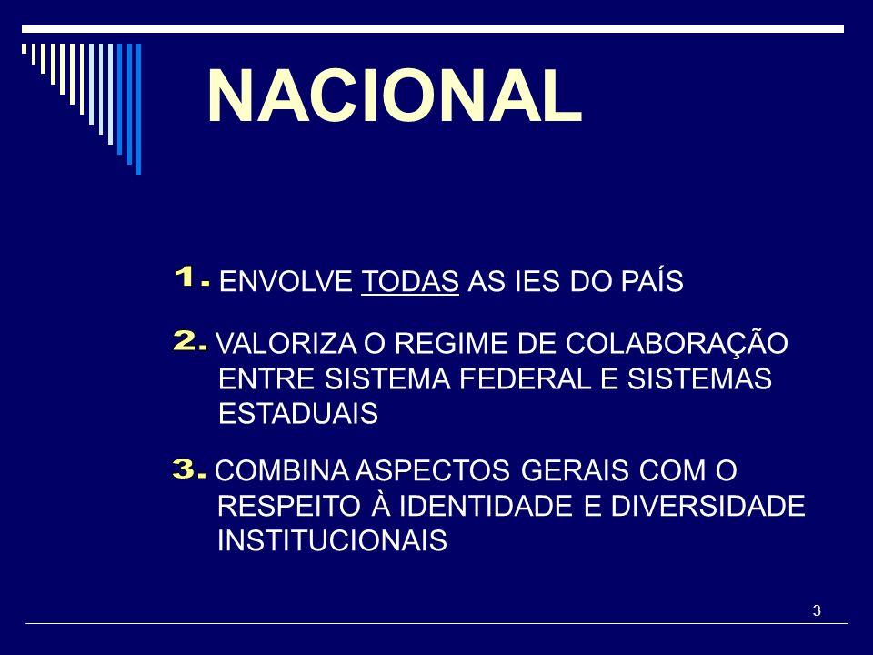 NACIONAL 1. 2. 3. ENVOLVE TODAS AS IES DO PAÍS