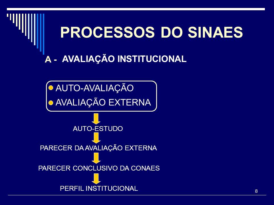 PROCESSOS DO SINAES A - AVALIAÇÃO INSTITUCIONAL AUTO-AVALIAÇÃO