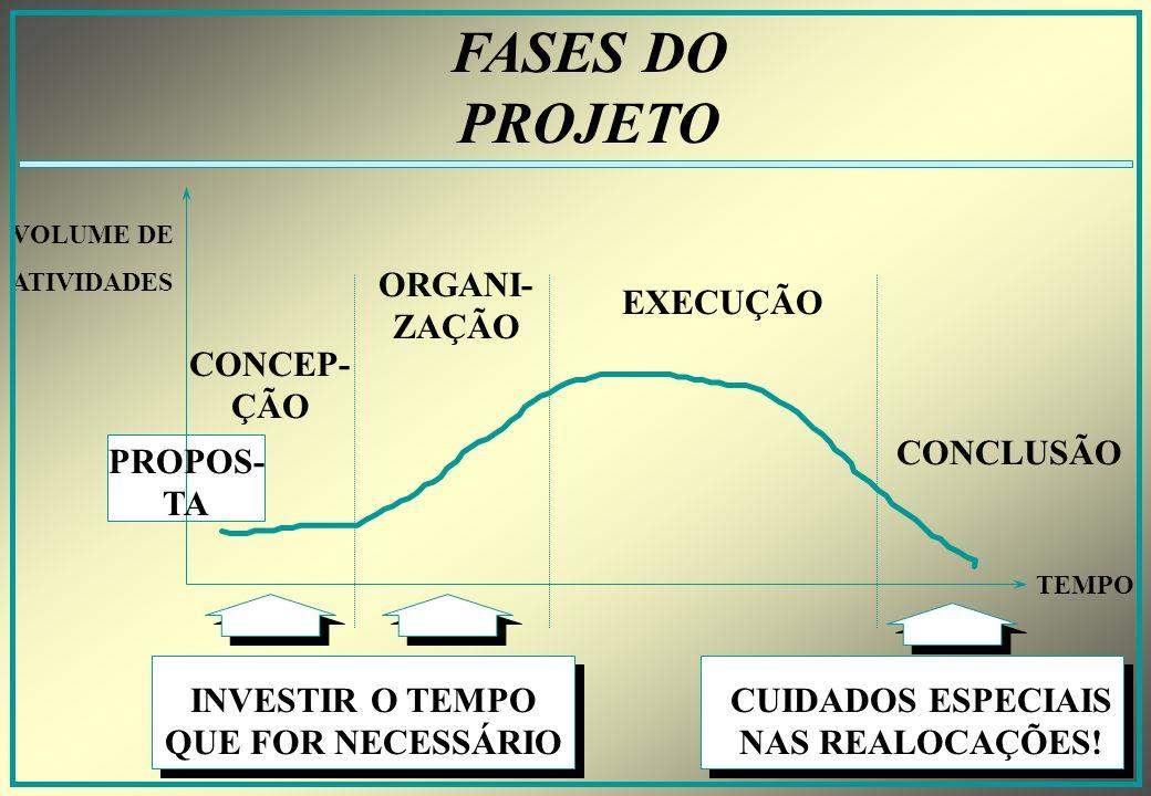 FASES DO PROJETO ORGANI-ZAÇÃO EXECUÇÃO CONCEP-ÇÃO CONCLUSÃO PROPOS-TA
