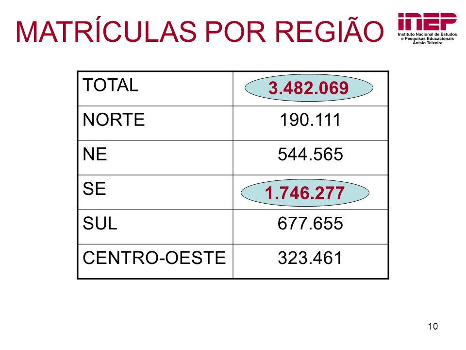 MATRÍCULAS POR REGIÃO TOTAL NORTE 190.111 NE 544.565 SE SUL 677.655