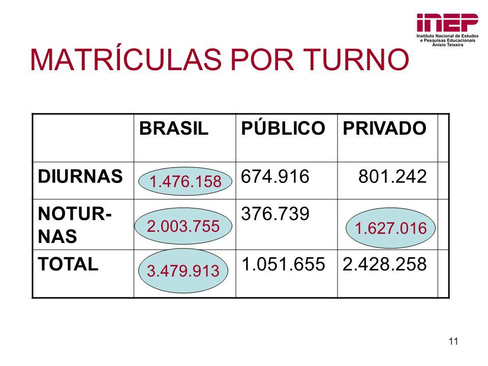 MATRÍCULAS POR TURNO BRASIL PÚBLICO PRIVADO DIURNAS 674.916 801.242