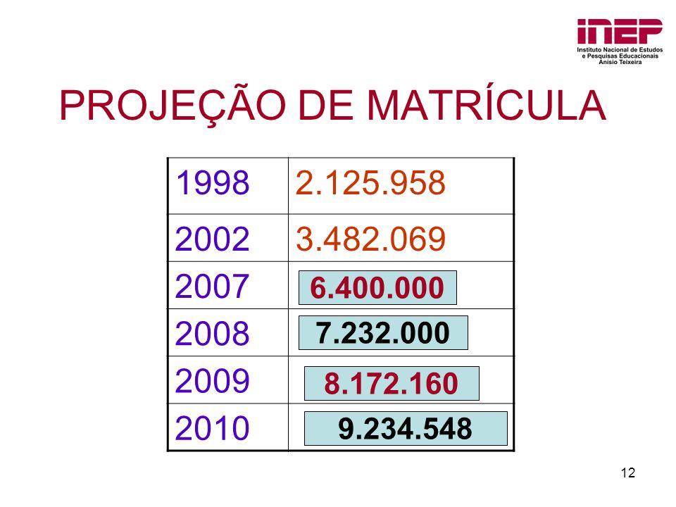 PROJEÇÃO DE MATRÍCULA 1998. 2.125.958. 2002. 3.482.069. 2007. 2008. 2009. 2010. 6.400.000. 7.232.000.