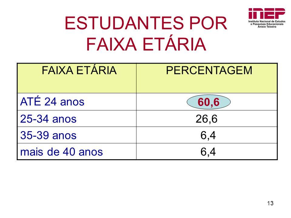 ESTUDANTES POR FAIXA ETÁRIA