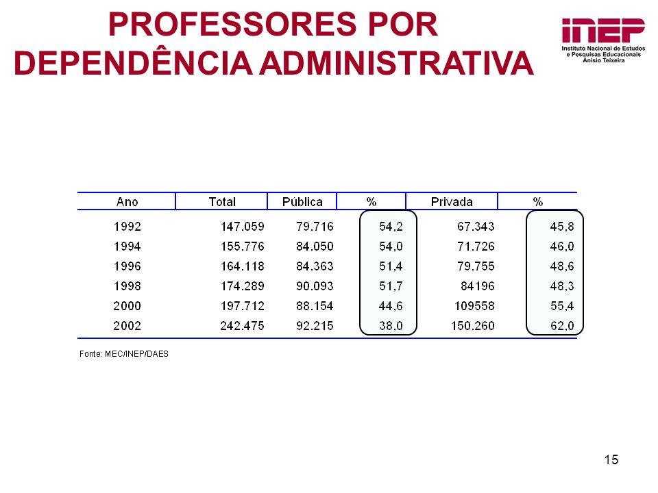 PROFESSORES POR DEPENDÊNCIA ADMINISTRATIVA