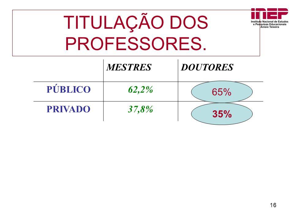 TITULAÇÃO DOS PROFESSORES.