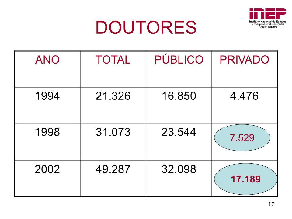 DOUTORES ANO TOTAL PÚBLICO PRIVADO 1994 21.326 16.850 4.476 1998
