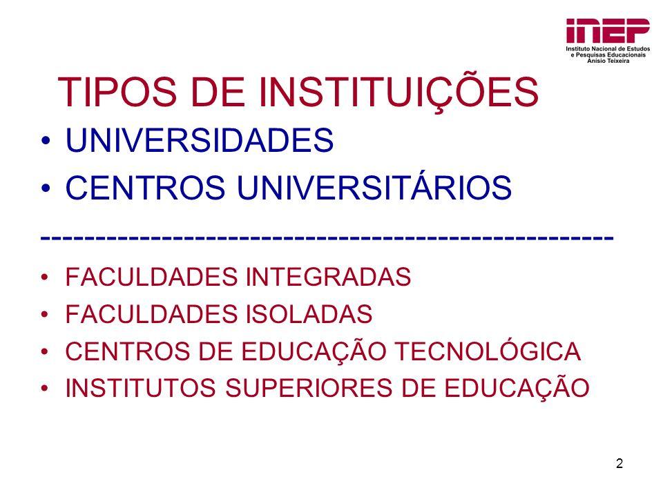 TIPOS DE INSTITUIÇÕES UNIVERSIDADES CENTROS UNIVERSITÁRIOS