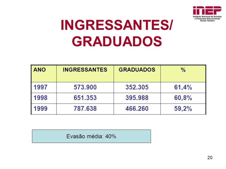INGRESSANTES/ GRADUADOS