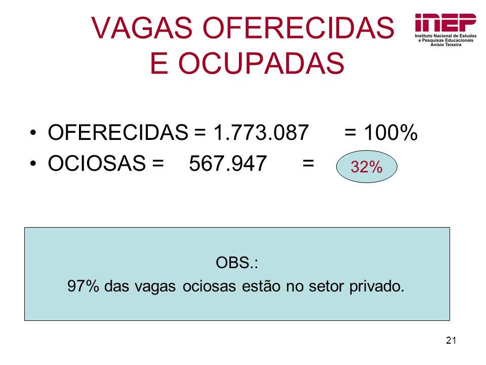 VAGAS OFERECIDAS E OCUPADAS