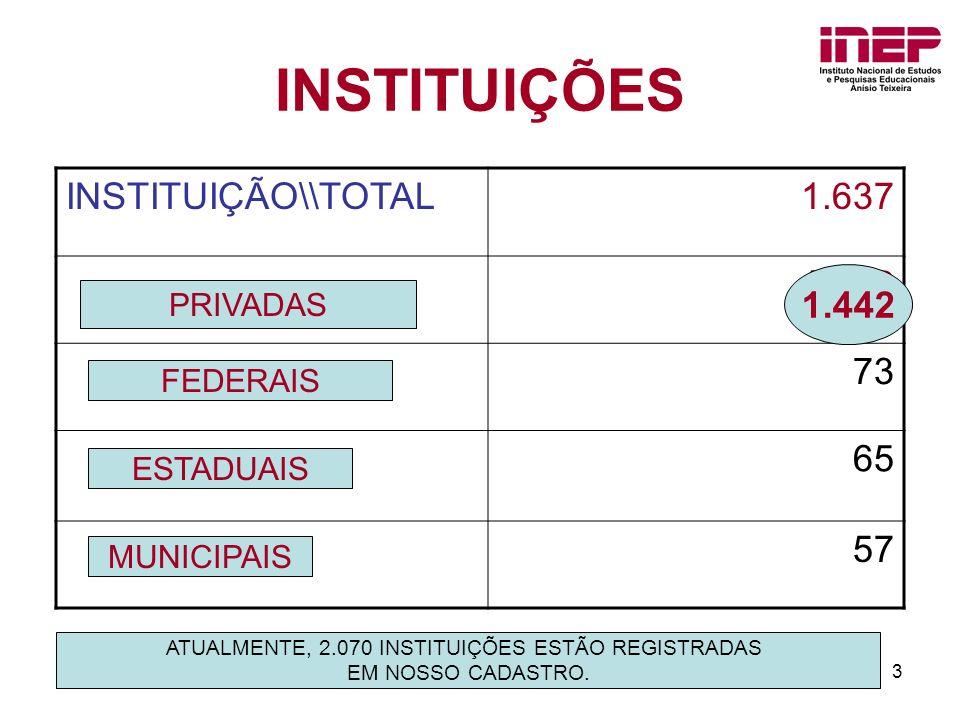 ATUALMENTE, 2.070 INSTITUIÇÕES ESTÃO REGISTRADAS