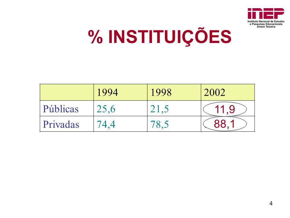 % INSTITUIÇÕES 11,9 88,1 1994 1998 2002 Públicas 25,6 21,5 Privadas