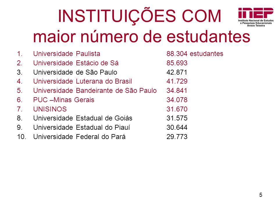INSTITUIÇÕES COM maior número de estudantes