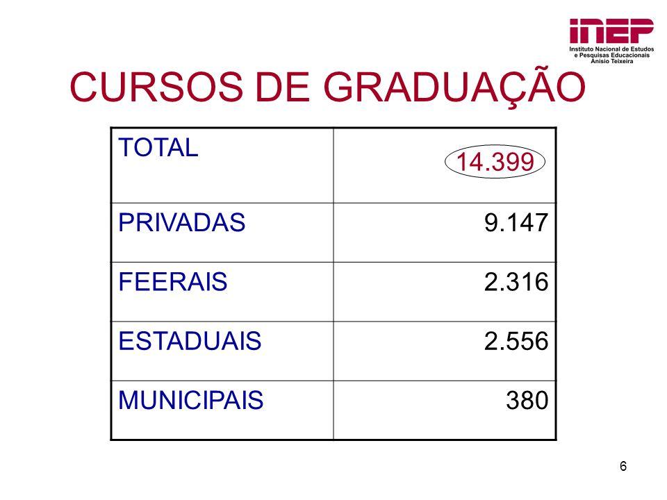 CURSOS DE GRADUAÇÃO TOTAL PRIVADAS 9.147 FEERAIS 2.316 ESTADUAIS 2.556