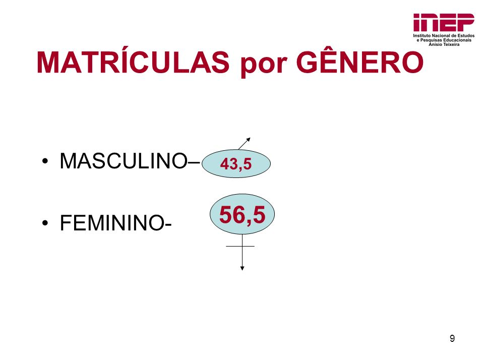MATRÍCULAS por GÊNERO MASCULINO– FEMININO- 43,5 56,5