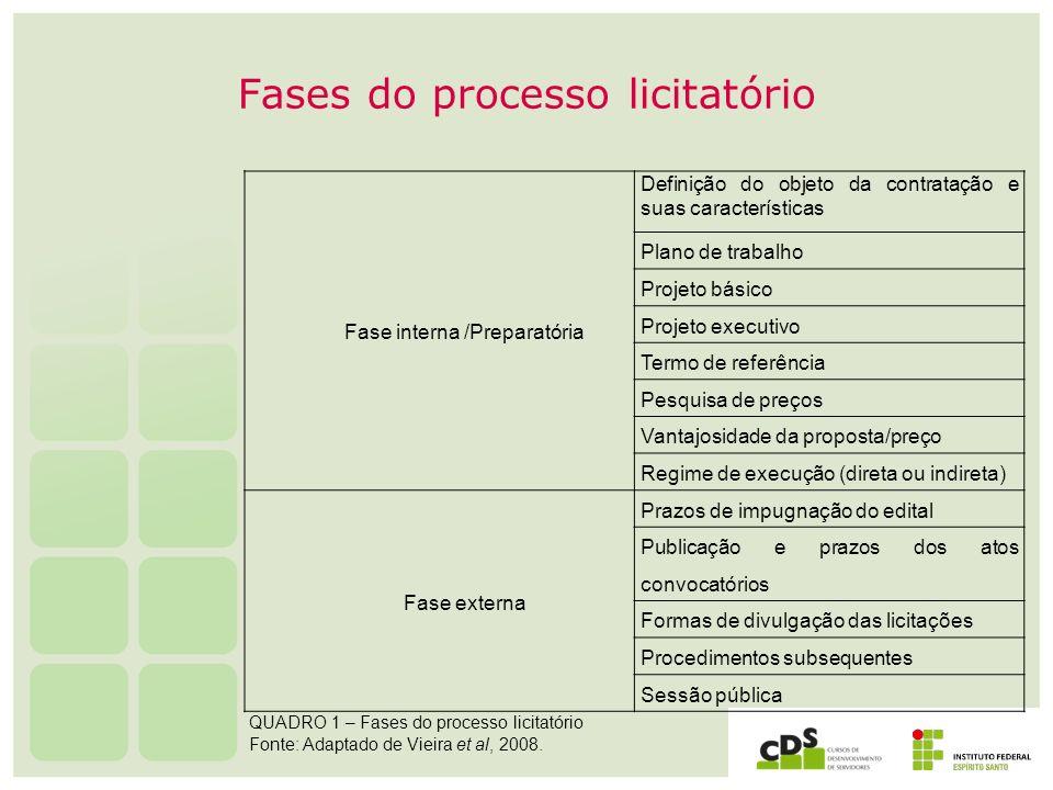 Fases do processo licitatório