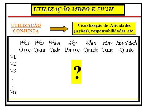 Visualização de Atividades (Ações), responsabilidades, etc.