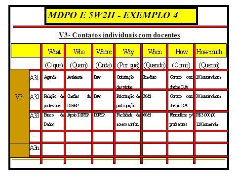 MDPO E 5W2H - EXEMPLO 4 V3- Contatos individuais com docentes