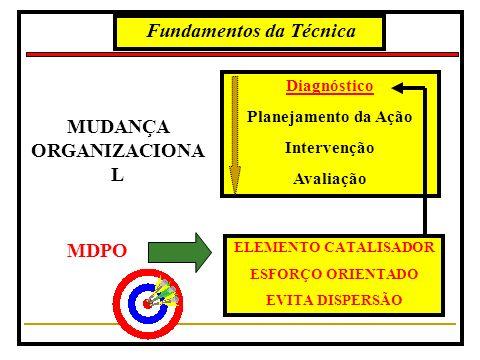 Fundamentos da Técnica MUDANÇA ORGANIZACIONAL