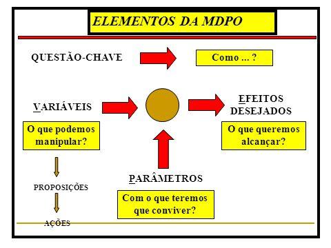 ELEMENTOS DA MDPO QUESTÃO-CHAVE Como ... EFEITOS DESEJADOS VARIÁVEIS