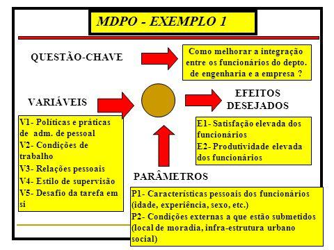 MDPO - EXEMPLO 1 QUESTÃO-CHAVE EFEITOS DESEJADOS VARIÁVEIS PARÂMETROS